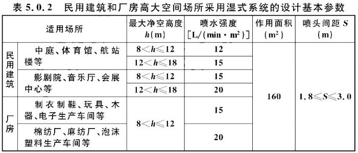 民用建筑和厂房高大空间场所采用湿式系统的设计基本参数表