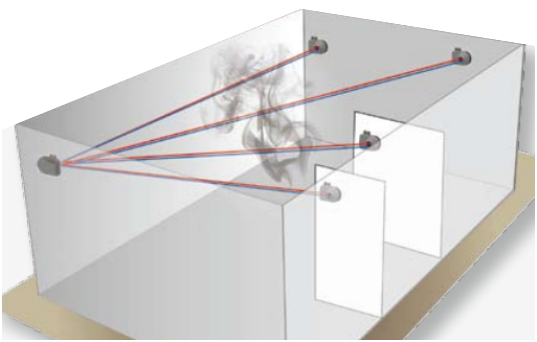 OSID双鉴式成像感烟探测器工作原理