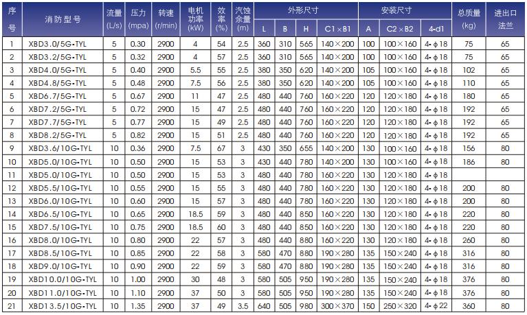 通一立式单级消防泵规格型号表